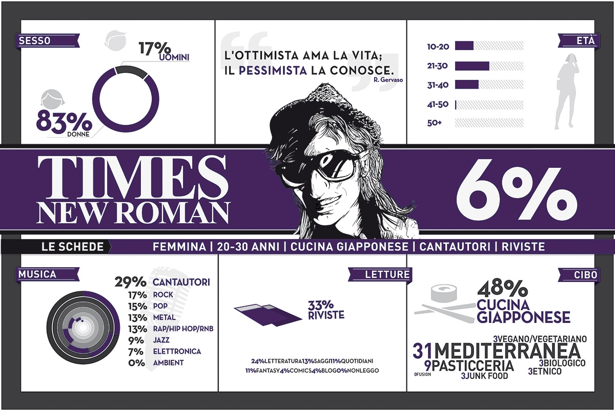 infographic - times new roman